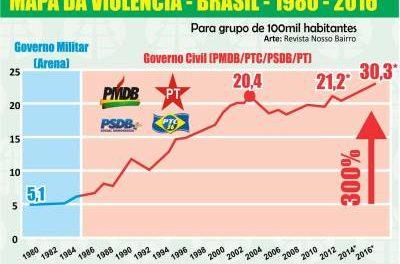 30 anos após o fim do Governo Militar, a criminalidade cresce em mais de 300% no Brasil…e continua crescendo!