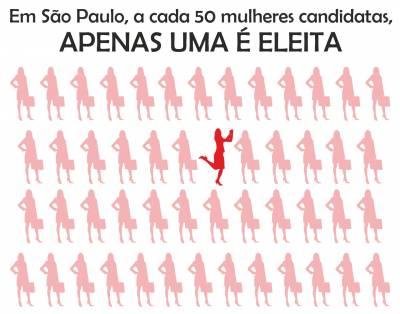 Em São Paulo, a cada 50 mulheres candidatas, apenas uma é eleita