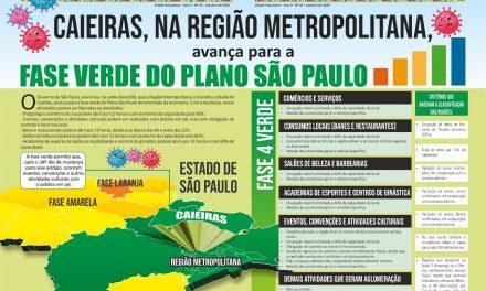 Caieiras, na Região Metropolitana, avança para a fase verde do Plano São Paulo